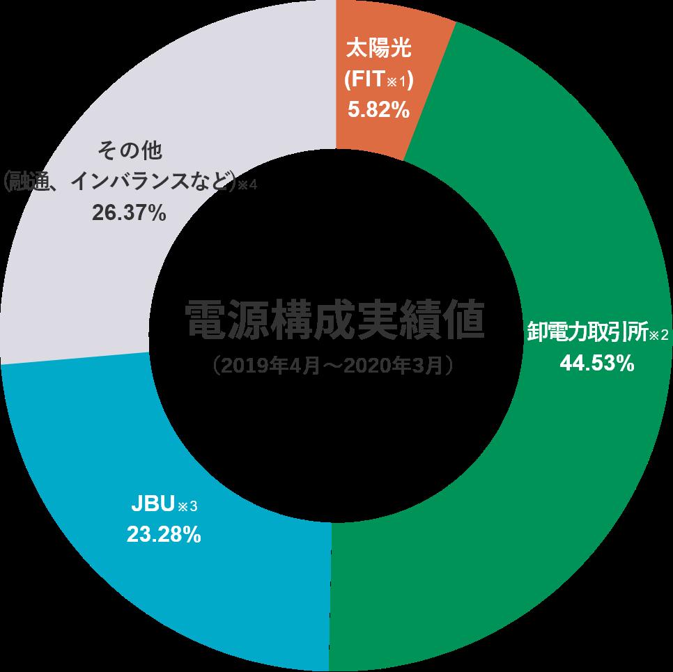 電源構成実績値(2019年4月~2020年3月)